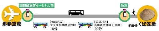 バス  で国際通り・平和通りへ
